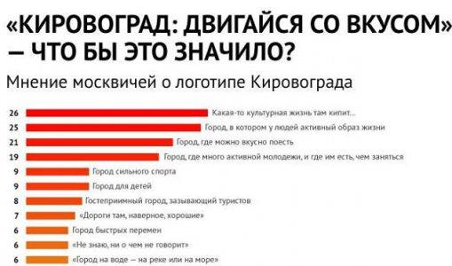 Что думают москвичи о логотипе Кировограда?