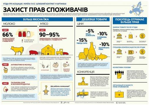 Угода про Асоціацію: Що зміниться для українців?!
