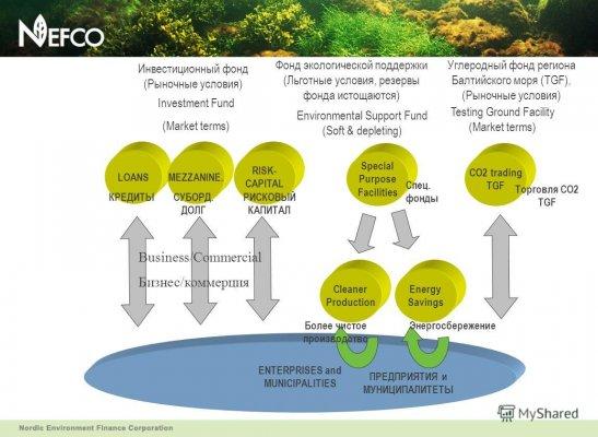 Робота фонду NEFCO