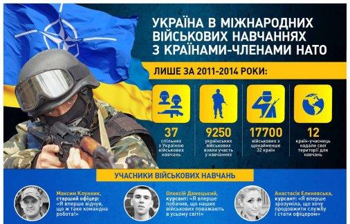 Спільні навчання з НАТО: Залучені понад 9 тисяч українських військових