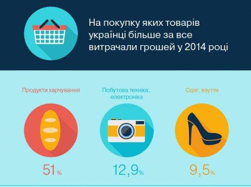 Більше половини витрат українців - продукти харчування