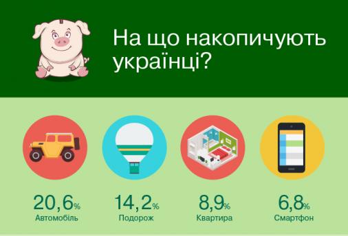 Більшість українців збирають грошi на авто
