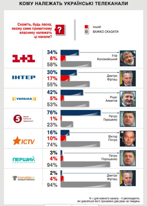Українці втрачають довіру до ЗМІ - соцопитування
