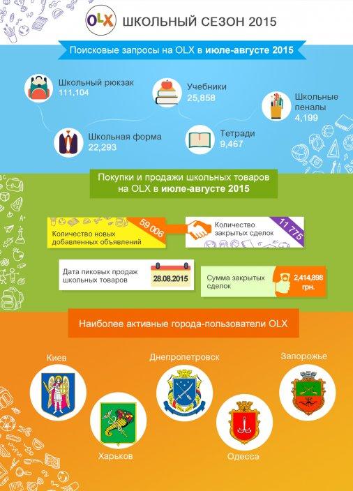 Как готовились к школьному сезону 2015 украинские родители