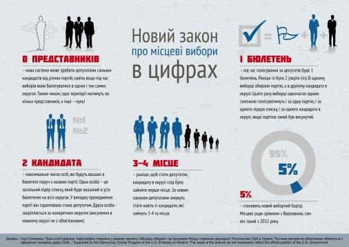 Корисна виборча інфографіка: Звертайтеся, кому потрібно
