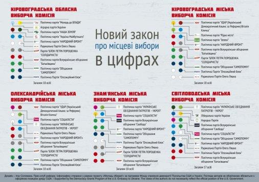 Місцеві вибори-2015: Нова інформація про депутатів та виборчі дільниці