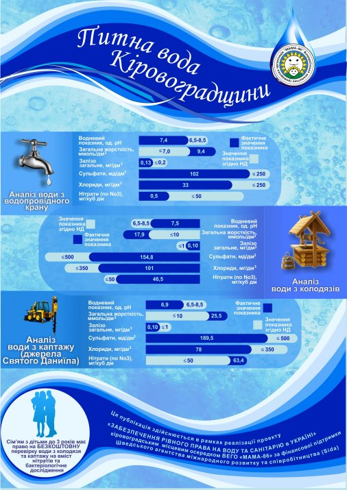 Чи доступна якісна питна вода для кіровоградців?