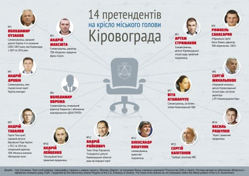 14 претендентів на крісло мера Кіровограда