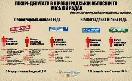 Хто увійшов до складу Кіровоградської міської та обласної рад