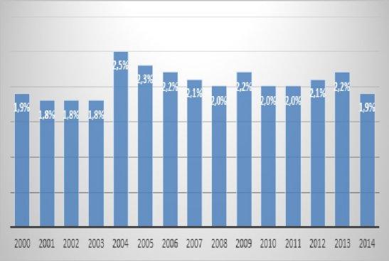 Частка прямих надходжень від туристичної сфери до ВВП України
