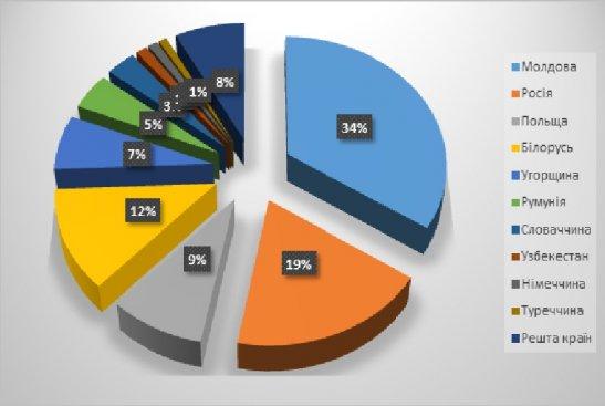 Рейтинг країн в загальному в'їзному туристичному потоці, 2014 р