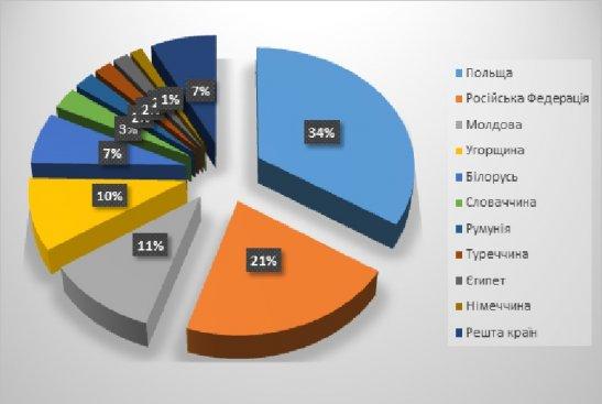 Рейтинг країн в загальному виїзному туристичному потоці, 2014р