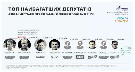 Багатії та злидні Кіровоградської міської ради