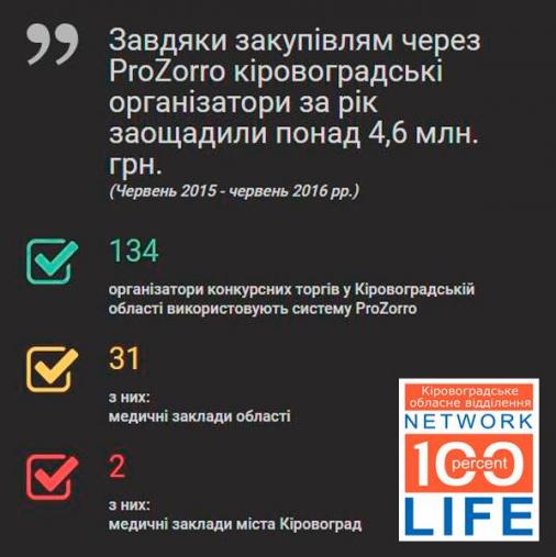 На Кіровоградщині заощадили майже п'ять мільйонів гривень через «ProZorro»