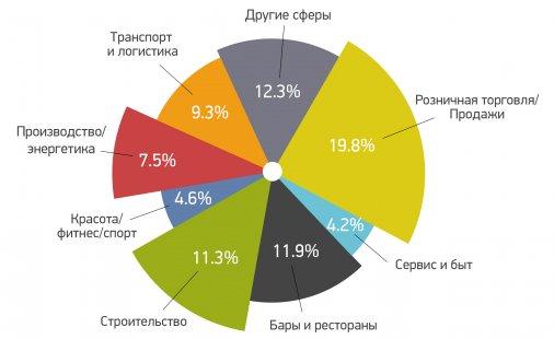 Сколько сможет заработать студент этим летом в Украине