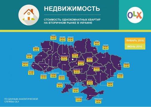 Как изменилась ситуация на рынке вторичного жилья в Украине за последние полгода
