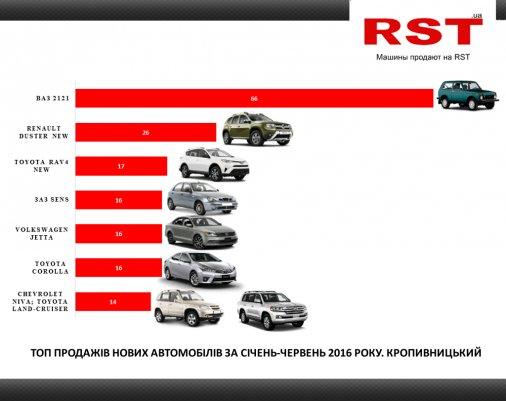 355,5 мільйонів гривень виклали кіровоградці за нові авто