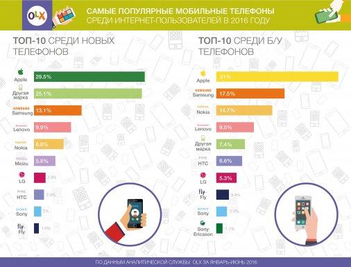 iPhone и китайсике смартфоны – самые популярные среди украинцев