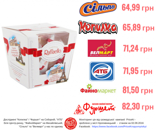 Аналіз цін у супермаркетах міста: Де дешевше?!