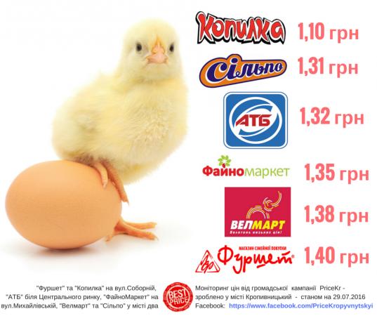Моніторинг цін на яйця у місті Кропивницький - 29.07.2016