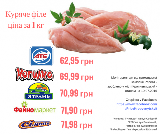 Моніторинг цін на кілограм курячого філе 19-го липня 2016