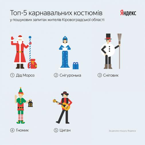 Ким жителі області хочуть нарядитися на свята: Дід Мороз переміг трансформерів!