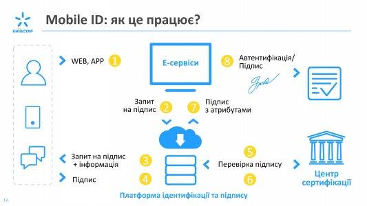Mobile ID – сервис мобильной идентификации граждан