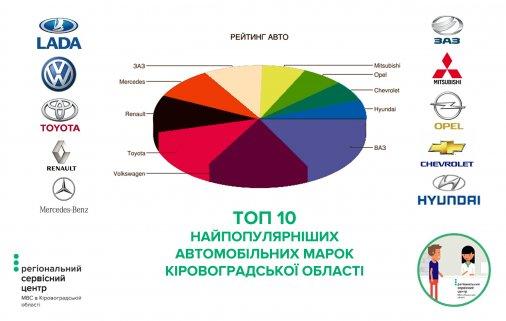 ТОП-10 найпопулярніших авто на Кіровоградщині