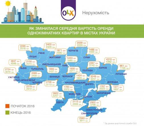 Як змінилася вартість оренди квартир в Україні за 2016 рік?