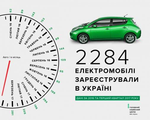 Електромобілі в Україні: показники популярності від марки до регіону