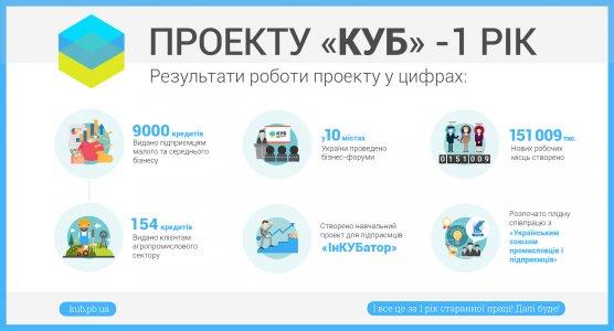 130 підприємців Кіровоградщини розширили власний бізнес!