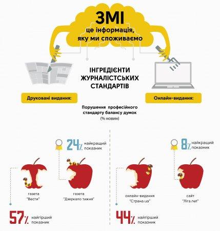 Результати моніторингу Моніторинг загальноукраїнських друкованих та інтернет-ЗМІ за 1-й квартал 2017 року