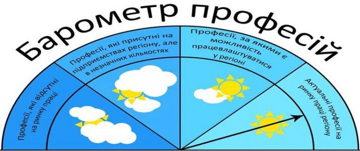 Барометр професій: На Кіровоградщині немає будівельників