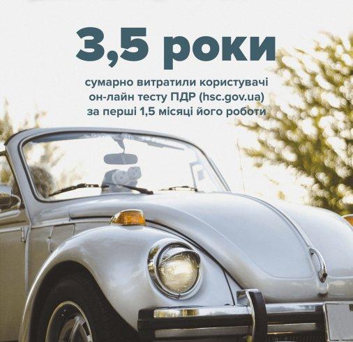 3,5 роки провели українці он-лайн, тестуючи знання правил дорожнього руху
