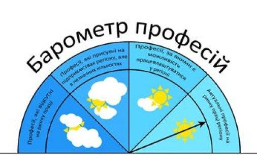 Які професії актуальні на ринку праці Кіровоградщини?