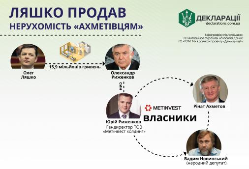 Ляшко продав елітну квариру у Києві батьку менеджера Ахметова