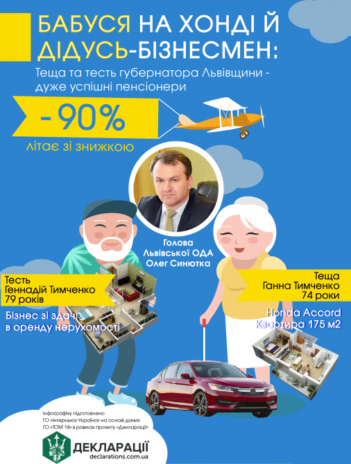 Теща та тесть губернатора Львівщини їздять на «Хонді» та мають успішний бізнес