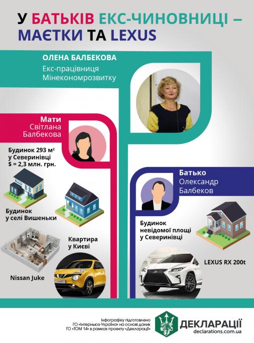У батьків екс-чиновниці – маєтки та бізнес