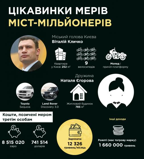 ТОП-7 цікавинок мерів міст-мільйонерів