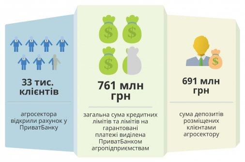 Де аграріям Кіровоградщини шукати гроші на розвиток бізнесу?