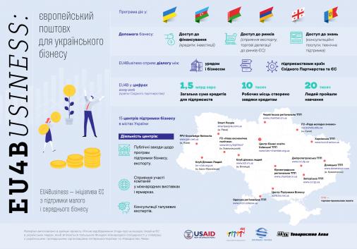 EU4Business: європейський поштовх для українського бізнесу