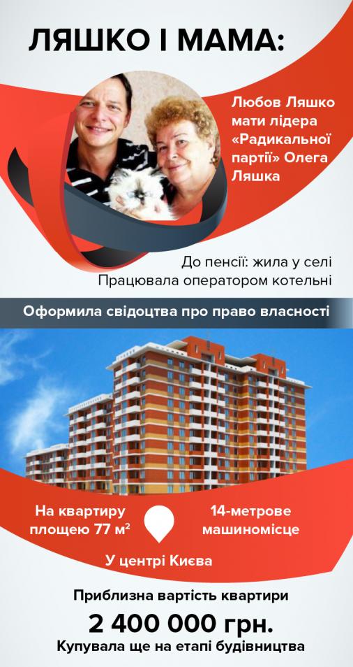 Мати Олега Ляшка придбала квартиру і машиномісце