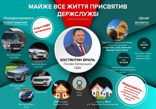 Керівник Запоріжчини не вказав у декларації Range Rover і 4 Mercedes-Benz