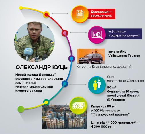 У дітей голови Донецької адміністрації - елітна квартира у столиці та будинок під Києвом