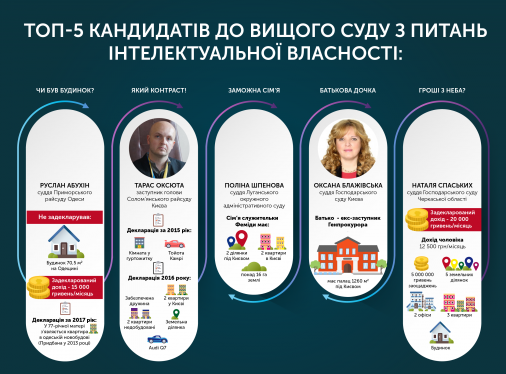 ТОП-5 кандидатів до Вищого суду з питань інтелектуальної власності