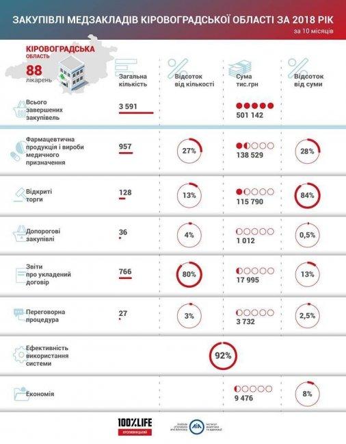 Які лікарні Кіровоградщини найбільше коштів витратили через «ProZorro» і що обійшлося найдорожче