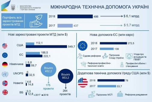 У 2018 році Євросоюз виділив Україні понад 270 млн євро фінансової допомоги
