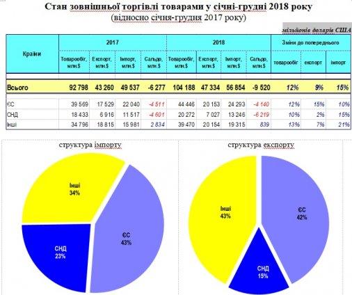 Товарообіг між Україною та ЄС зріс на 12%