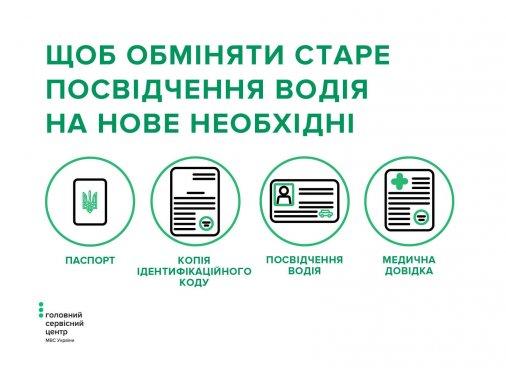Які документи необхідні для заміни посвідчення водія?