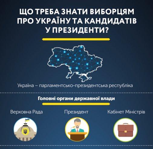 Що треба знати виборцям про Україну та кандидатів у президенти?